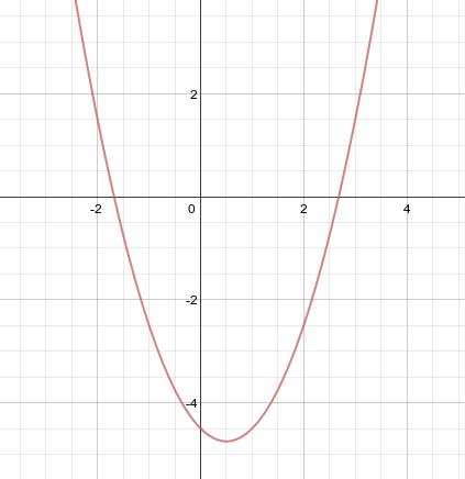 parabola10bis